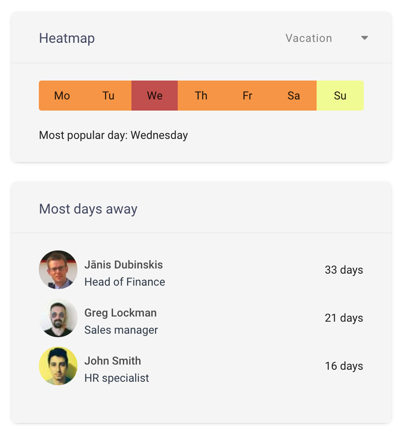Heatmap report of most common days off and employees with most days away